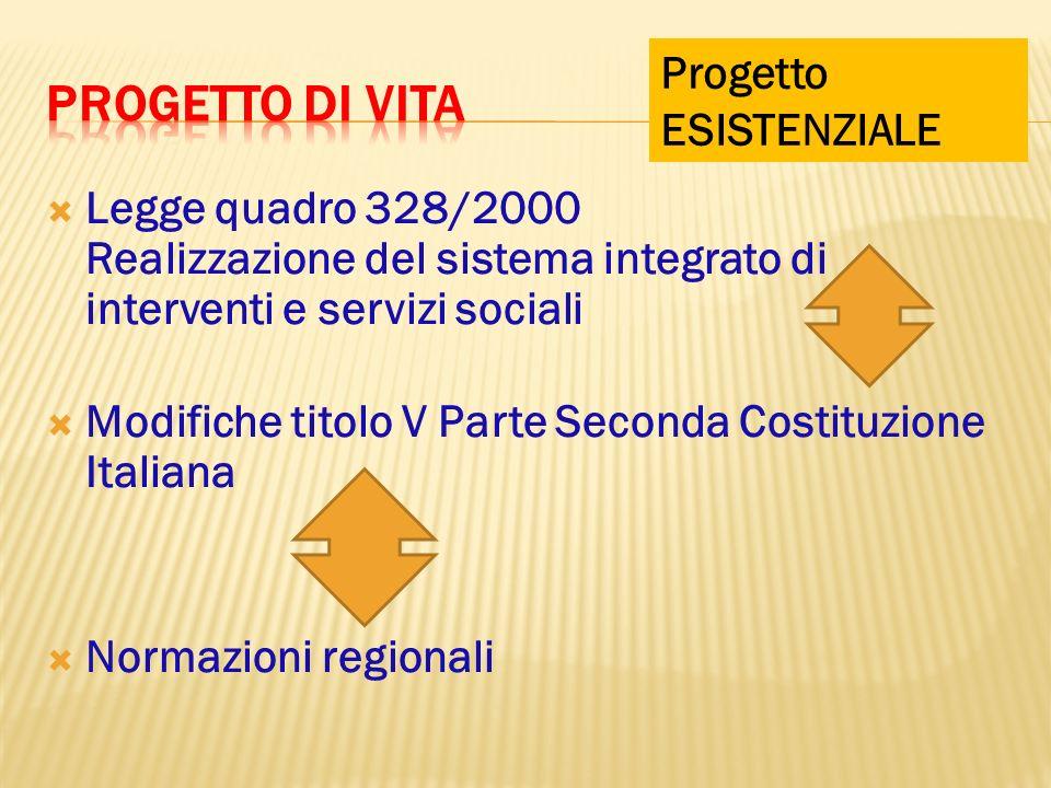 Legge quadro 328/2000 Realizzazione del sistema integrato di interventi e servizi sociali Modifiche titolo V Parte Seconda Costituzione Italiana Norma