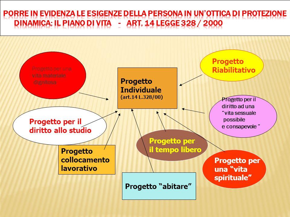 Progetto Individuale (art.14 L.328/00) Progetto Riabilitativo Progetto per il tempo libero Progetto per il diritto allo studio Progetto per una vita s