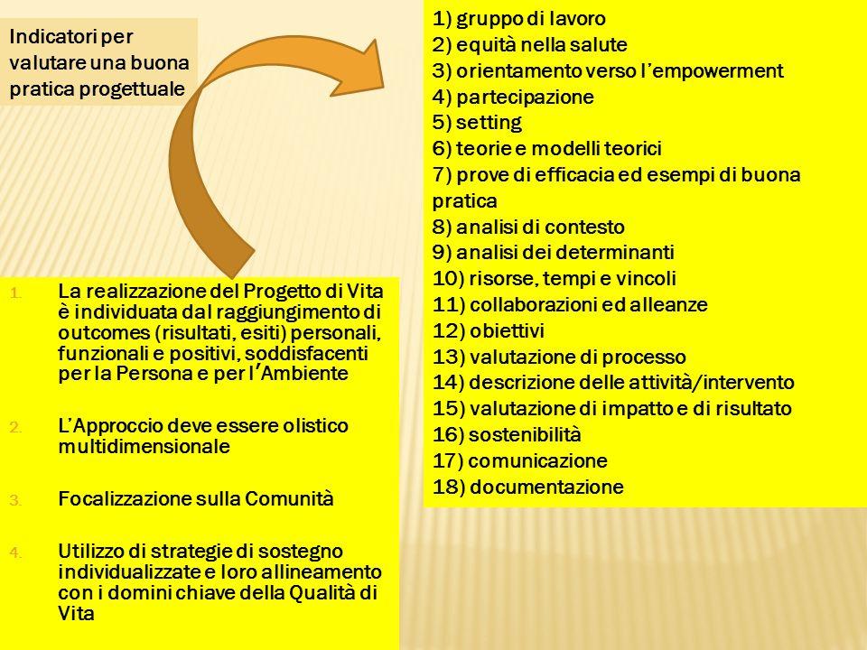 1) gruppo di lavoro 2) equità nella salute 3) orientamento verso lempowerment 4) partecipazione 5) setting 6) teorie e modelli teorici 7) prove di eff