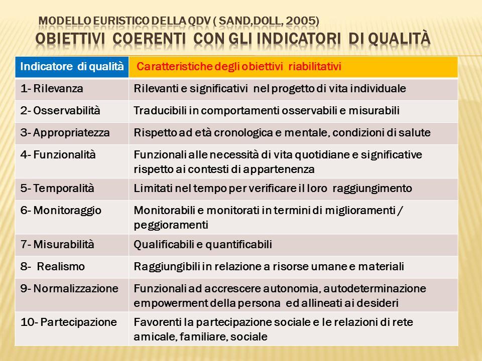Indicatore di qualità Caratteristiche degli obiettivi riabilitativi 1- RilevanzaRilevanti e significativi nel progetto di vita individuale 2- Osservab