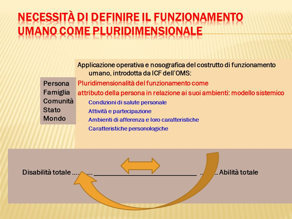 Applicazione operativa e nosografica del costrutto di funzionamento umano, introdotta da ICF dellOMS: Pluridimensionalità del funzionamento come attri