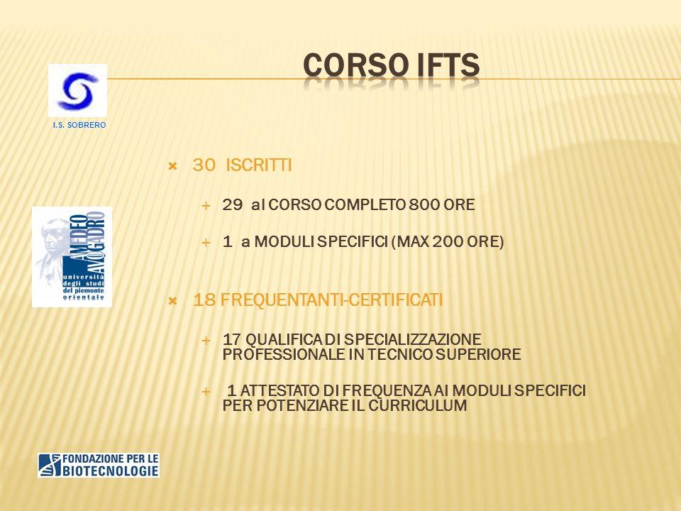 30 ISCRITTI 29 al CORSO COMPLETO 800 ORE 1 a MODULI SPECIFICI (MAX 200 ORE) 18 FREQUENTANTI-CERTIFICATI 17 QUALIFICA DI SPECIALIZZAZIONE PROFESSIONALE