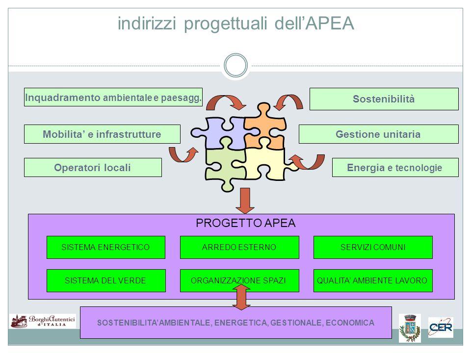 indirizzi progettuali dellAPEA SISTEMA DEL VERDEORGANIZZAZIONE SPAZIQUALITA AMBIENTE LAVORO SOSTENIBILITA AMBIENTALE, ENERGETICA, GESTIONALE, ECONOMICA SISTEMA ENERGETICOARREDO ESTERNOSERVIZI COMUNI PROGETTO APEA Operatori locali Mobilita e infrastruttureGestione unitaria Sostenibilità Energia e tecnologie Inquadramento ambientale e paesagg.
