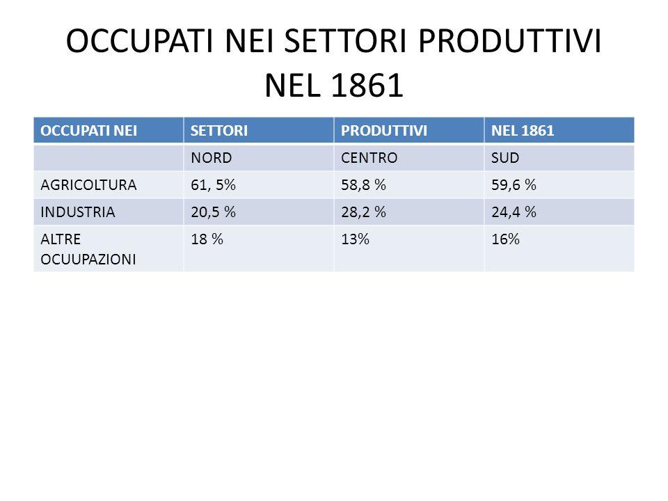 OCCUPATI NEI SETTORI PRODUTTIVI NEL 1861 OCCUPATI NEISETTORIPRODUTTIVINEL 1861 NORDCENTROSUD AGRICOLTURA61, 5%58,8 %59,6 % INDUSTRIA20,5 %28,2 %24,4 %