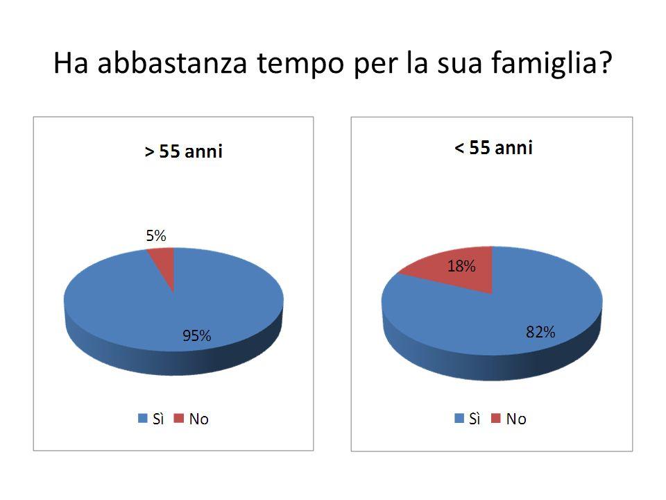 Ha abbastanza tempo per la sua famiglia?