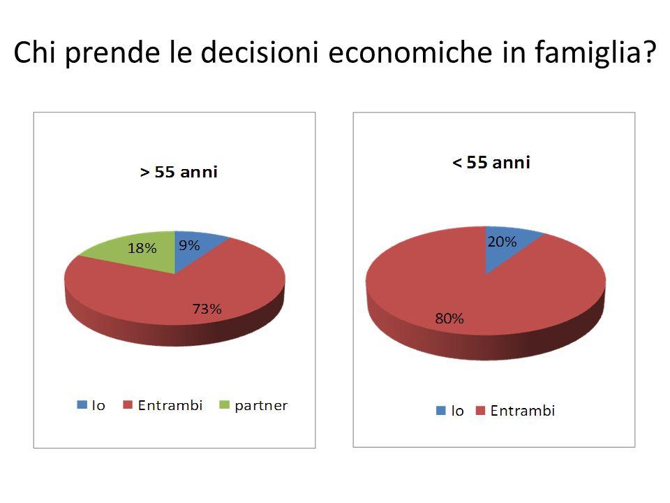 Chi prende le decisioni economiche in famiglia?