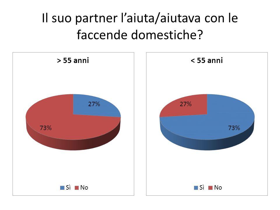 Il suo partner laiuta/aiutava con le faccende domestiche?
