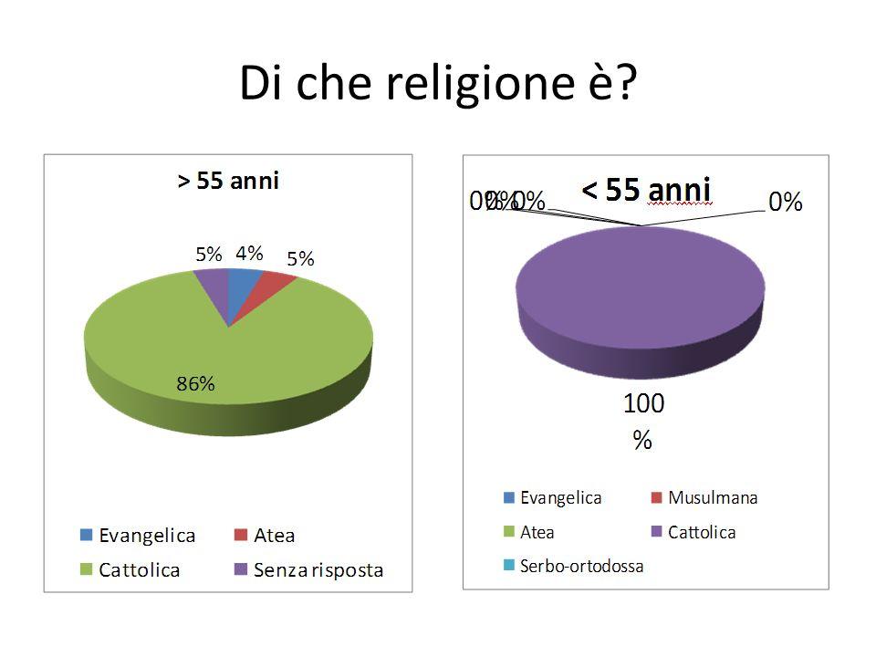 Di che religione è?