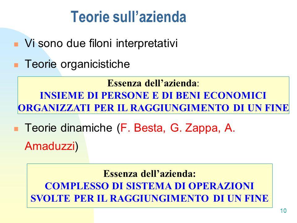 Teorie sullazienda Vi sono due filoni interpretativi Teorie organicistiche Teorie dinamiche (F.