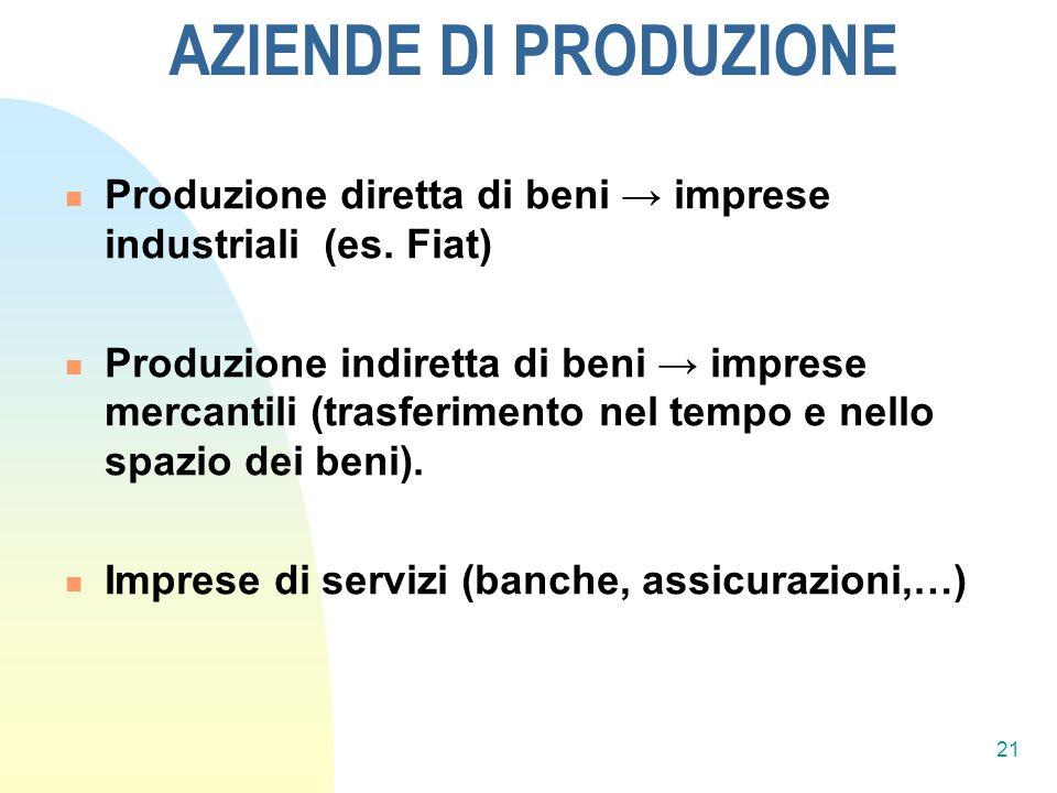 AZIENDE DI PRODUZIONE Produzione diretta di beni imprese industriali (es.