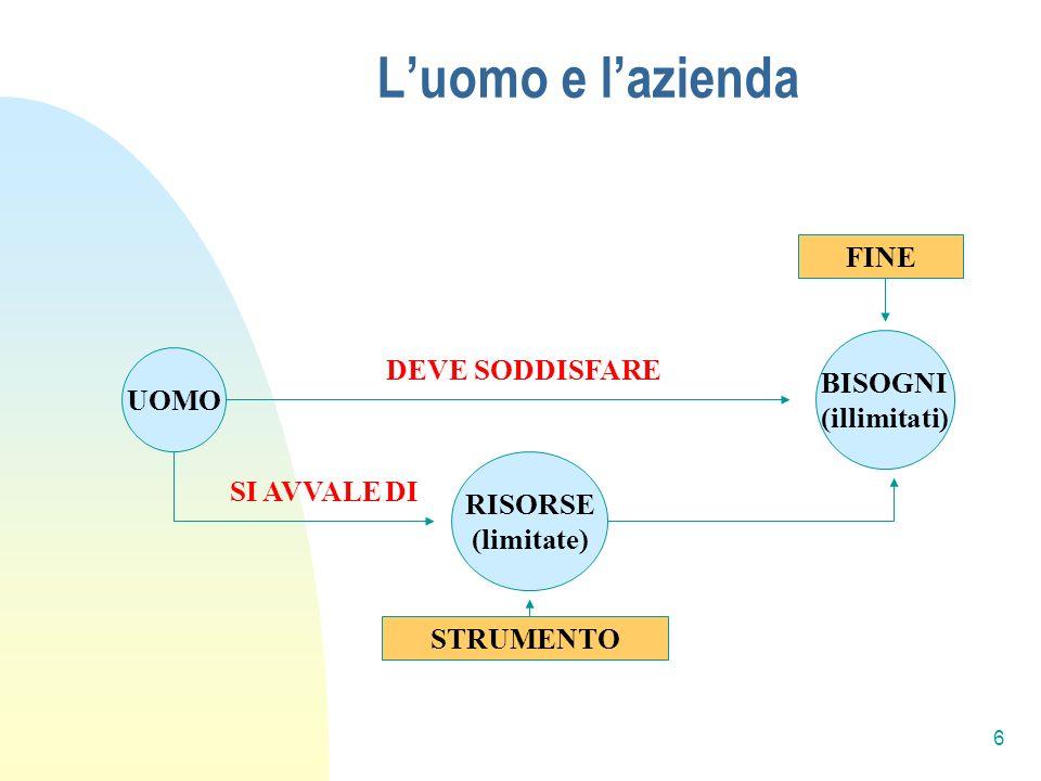 Luomo e lazienda (segue) I bisogni sono illimitati, ma le risorse per soddisfarli sono limitate Le risorse sono suscettibili di differenti impieghi = possono essere differentemente combinate UOMINI CON MEDESIME RISORSE POSSONO NON RAGGIUNGERE GLI STESSI FINI In campo economico la combinazione di risorse è lAZIENDA AZIENDA = strumento dellumano operare in campo economico (G.