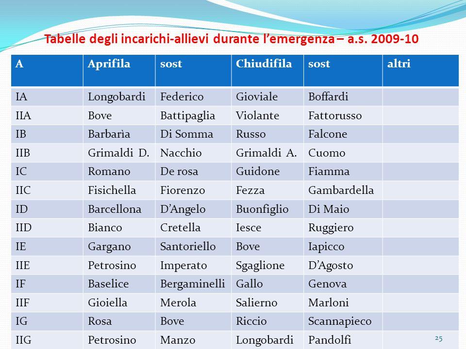 Tabelle degli incarichi-allievi durante lemergenza – a.s.