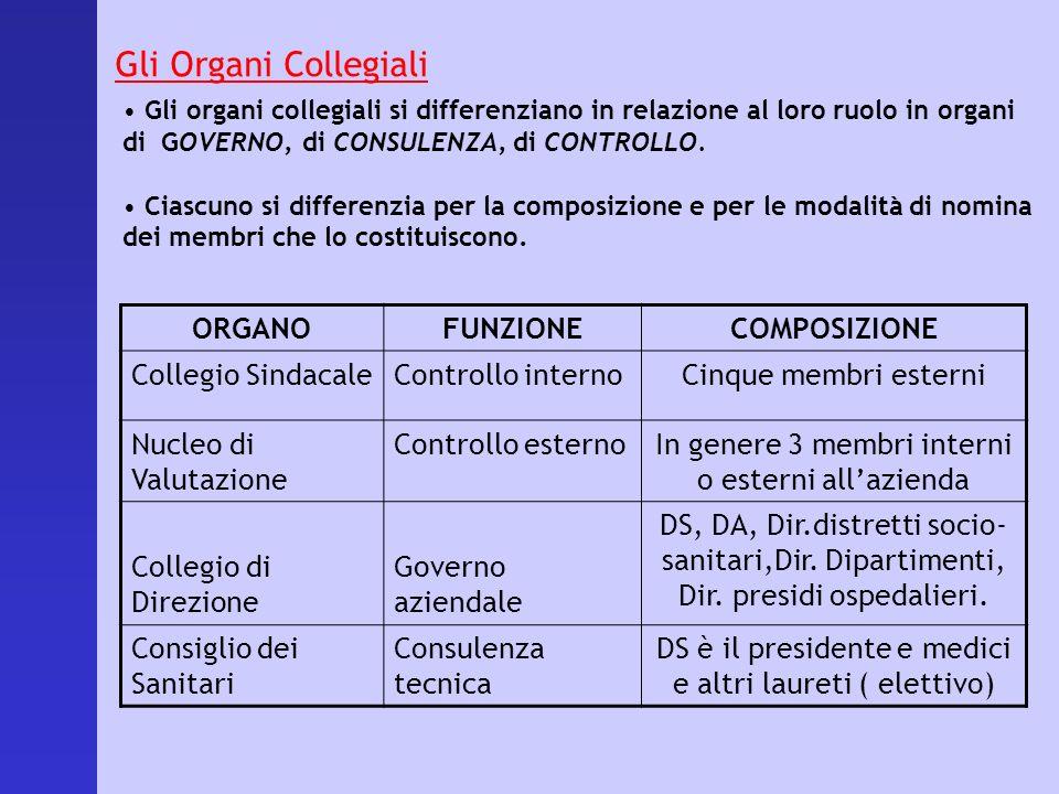 Gli Organi Collegiali Gli organi collegiali si differenziano in relazione al loro ruolo in organi di GOVERNO, di CONSULENZA, di CONTROLLO. Ciascuno si