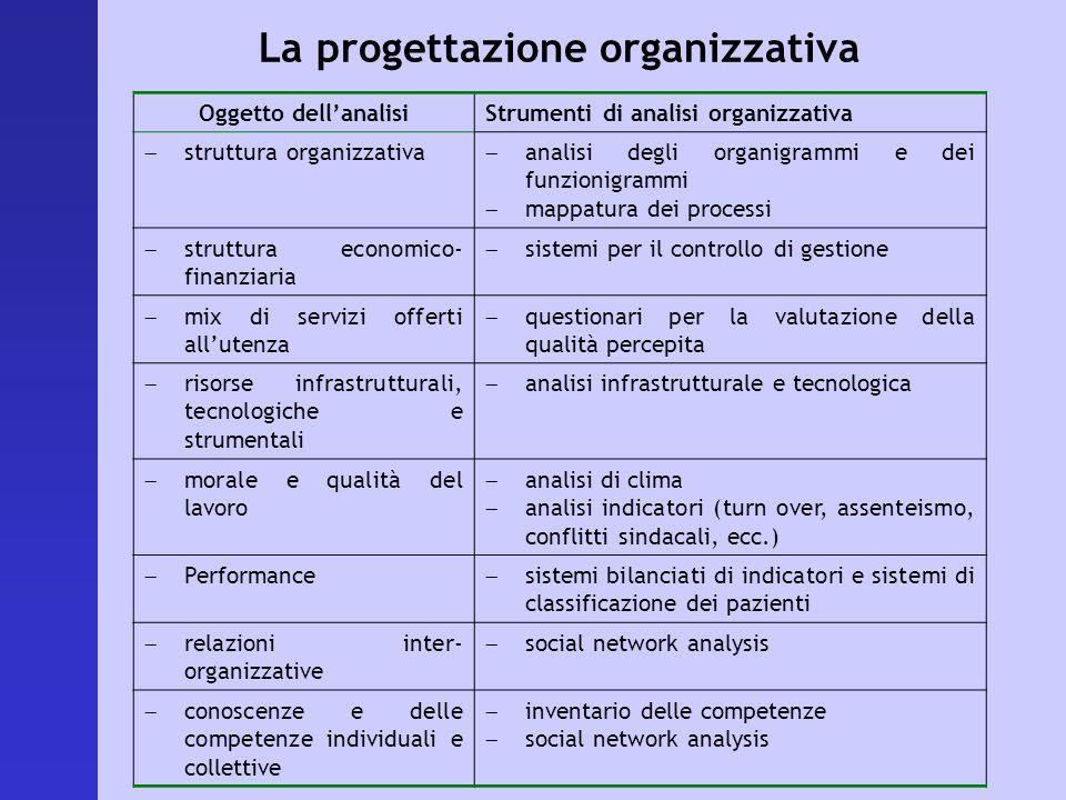 La progettazione organizzativa Oggetto dellanalisiStrumenti di analisi organizzativa struttura organizzativa analisi degli organigrammi e dei funzioni