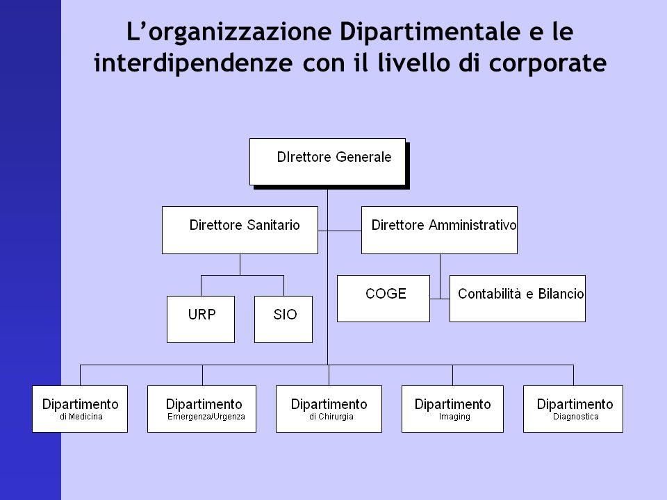 Lorganizzazione Dipartimentale e le interdipendenze con il livello di corporate