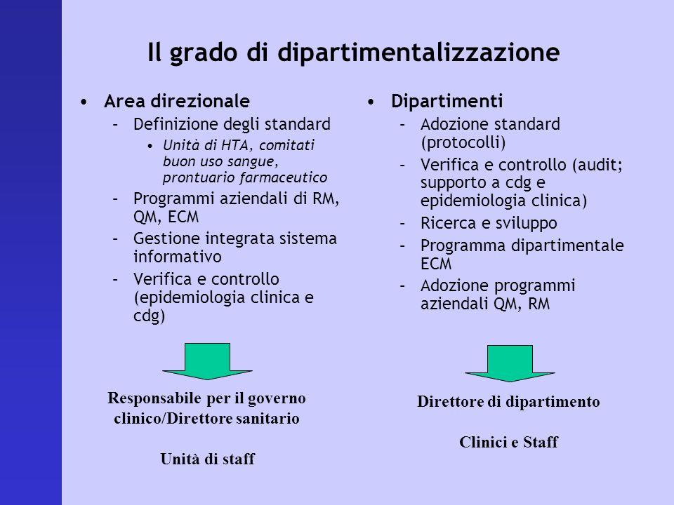 Il grado di dipartimentalizzazione Area direzionale –Definizione degli standard Unità di HTA, comitati buon uso sangue, prontuario farmaceutico –Progr