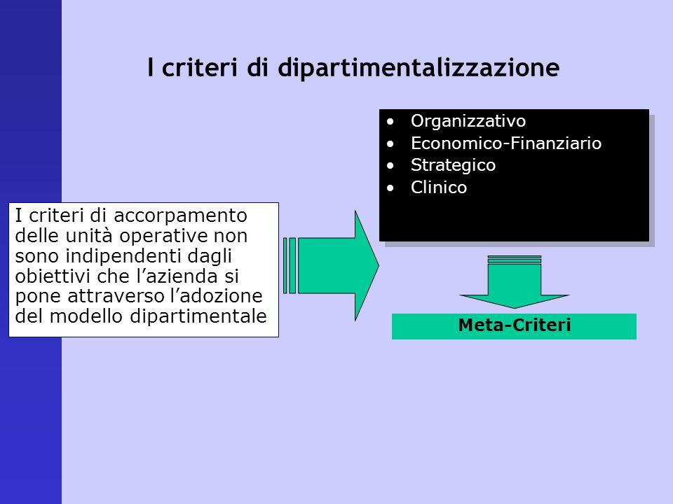 I criteri di dipartimentalizzazione Organizzativo Economico-Finanziario Strategico Clinico Organizzativo Economico-Finanziario Strategico Clinico I cr
