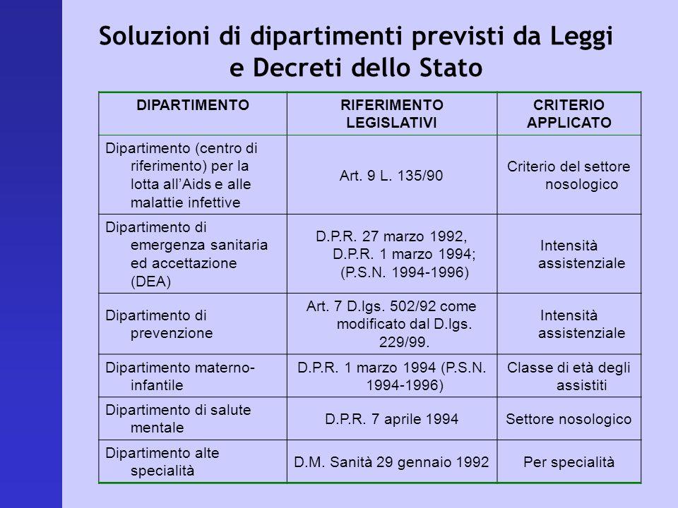 Soluzioni di dipartimenti previsti da Leggi e Decreti dello Stato DIPARTIMENTORIFERIMENTO LEGISLATIVI CRITERIO APPLICATO Dipartimento (centro di rifer