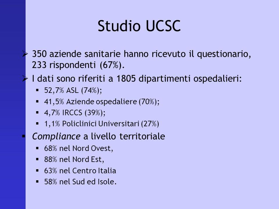 Studio UCSC 350 aziende sanitarie hanno ricevuto il questionario, 233 rispondenti (67%). I dati sono riferiti a 1805 dipartimenti ospedalieri: 52,7% A