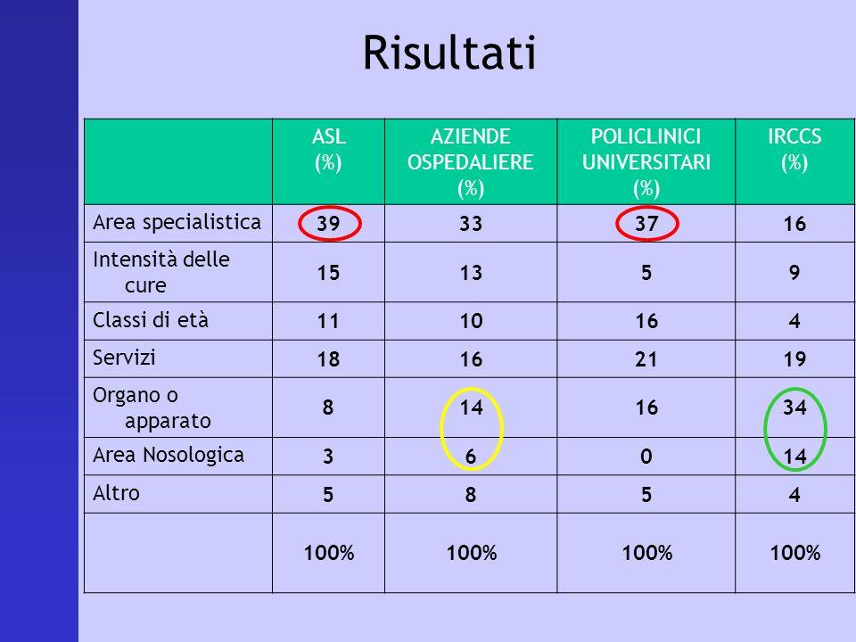 Risultati ASL (%) AZIENDE OSPEDALIERE (%) POLICLINICI UNIVERSITARI (%) IRCCS (%) Area specialistica 39333716 Intensità delle cure 151359 Classi di età