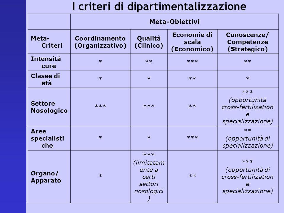 I criteri di dipartimentalizzazione Meta-Obiettivi Meta- Criteri Coordinamento (Organizzativo) Qualità (Clinico) Economie di scala (Economico) Conosce