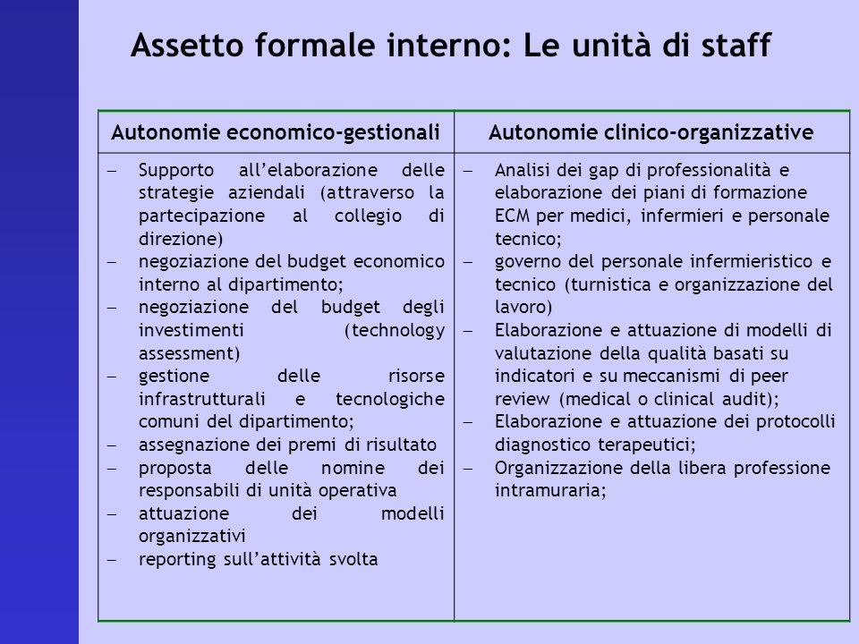 Autonomie economico-gestionaliAutonomie clinico-organizzative Supporto allelaborazione delle strategie aziendali (attraverso la partecipazione al coll