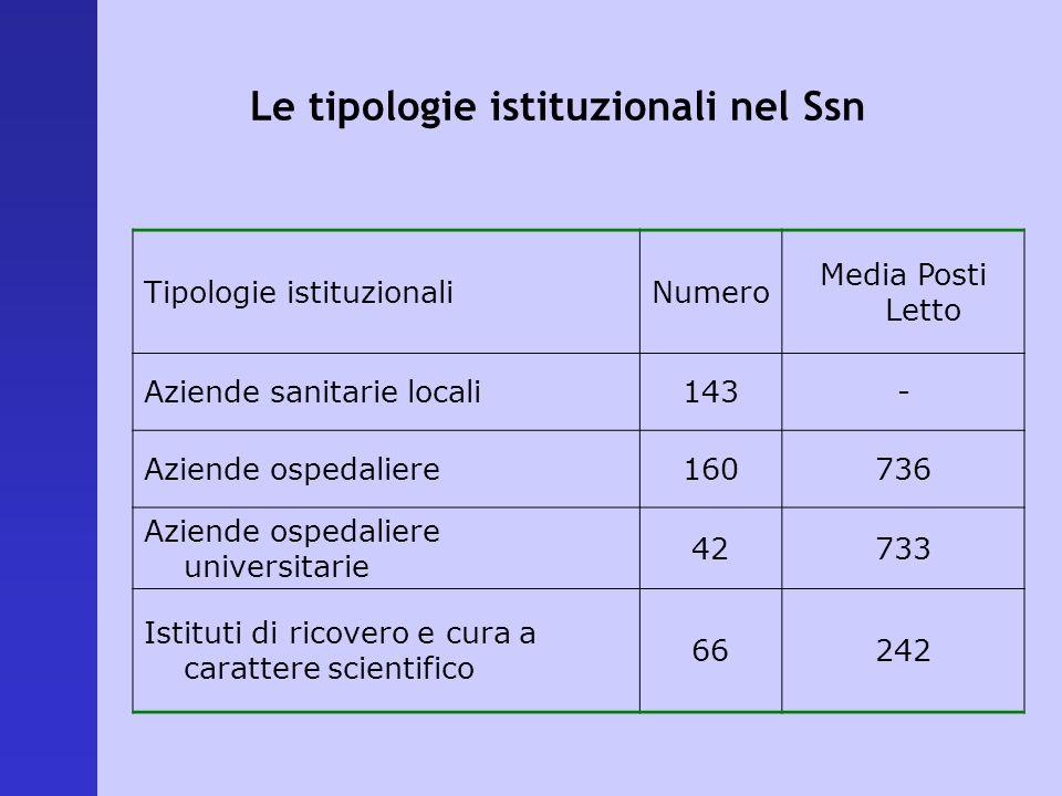 Le tipologie istituzionali nel Ssn Tipologie istituzionaliNumero Media Posti Letto Aziende sanitarie locali143- Aziende ospedaliere160736 Aziende ospe