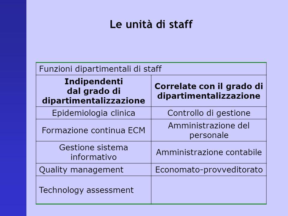 Funzioni dipartimentali di staff Indipendenti dal grado di dipartimentalizzazione Correlate con il grado di dipartimentalizzazione Epidemiologia clini
