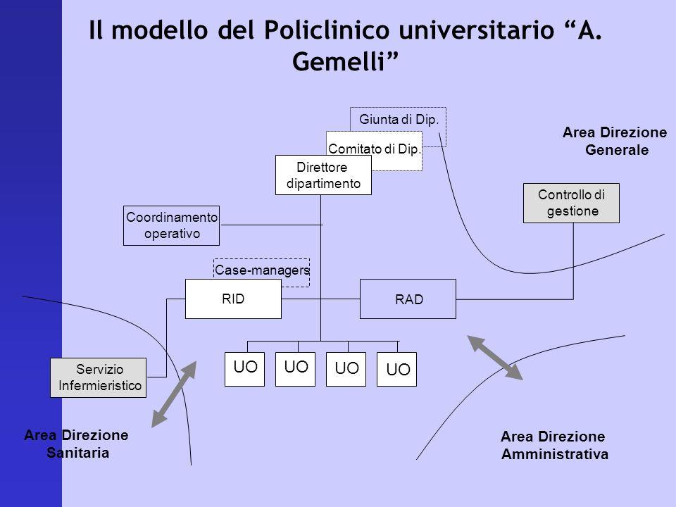 Il modello del Policlinico universitario A. Gemelli Coordinamento operativo RID Servizio Infermieristico RAD Controllo di gestione Area Direzione Sani