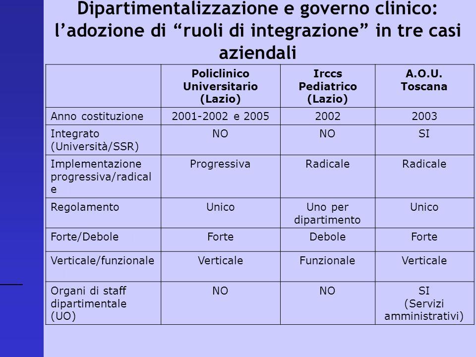 Policlinico Universitario (Lazio) Irccs Pediatrico (Lazio) A.O.U. Toscana Anno costituzione2001-2002 e 200520022003 Integrato (Università/SSR) NO SI I