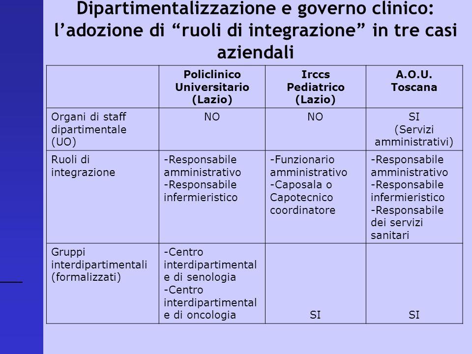 Policlinico Universitario (Lazio) Irccs Pediatrico (Lazio) A.O.U. Toscana Organi di staff dipartimentale (UO) NO SI (Servizi amministrativi) Ruoli di