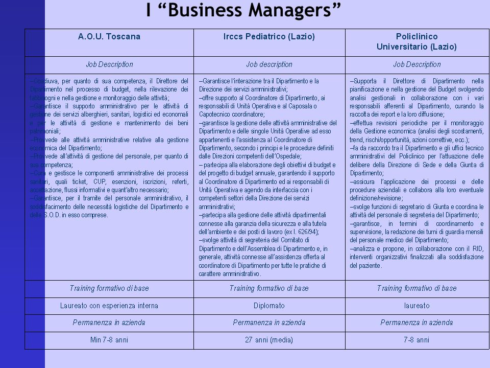I Business Managers