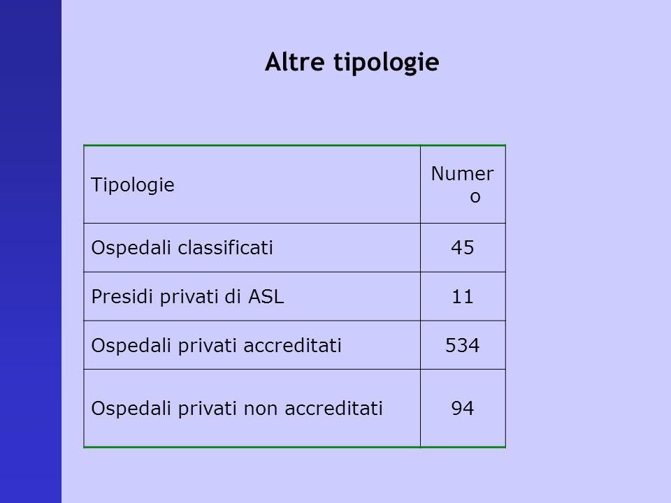 Altre tipologie Tipologie Numer o Ospedali classificati45 Presidi privati di ASL11 Ospedali privati accreditati534 Ospedali privati non accreditati94