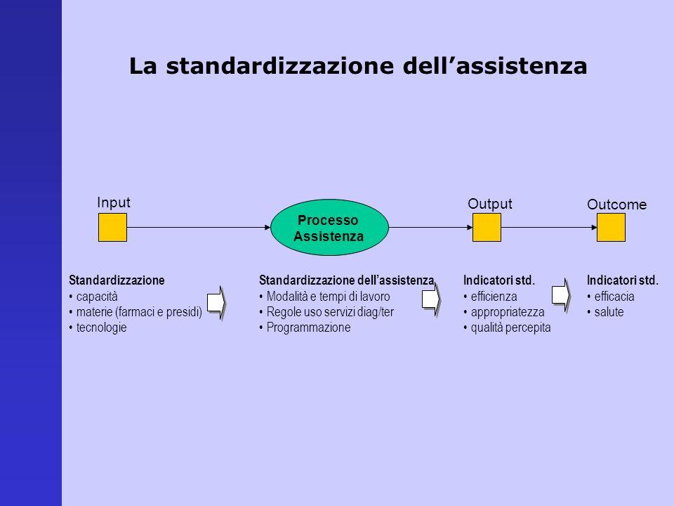La standardizzazione dellassistenza Input Processo Assistenza Output Outcome Standardizzazione capacità materie (farmaci e presidi) tecnologie Standar