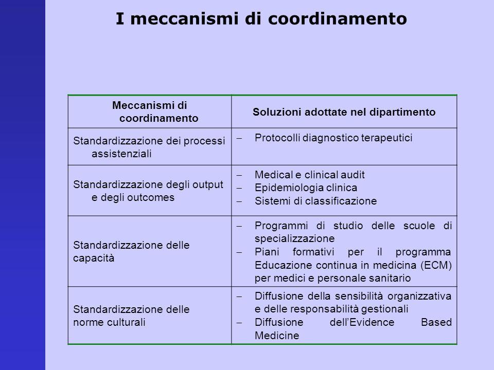 Meccanismi di coordinamento Soluzioni adottate nel dipartimento Standardizzazione dei processi assistenziali Protocolli diagnostico terapeutici Standa