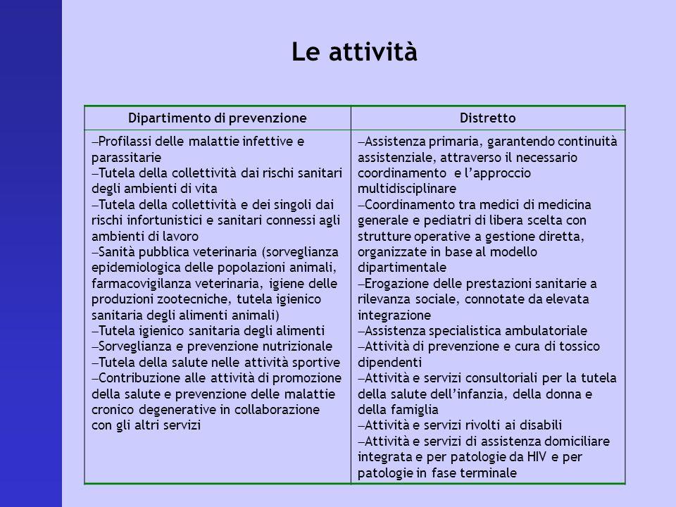 Le attività Dipartimento di prevenzioneDistretto Profilassi delle malattie infettive e parassitarie Tutela della collettività dai rischi sanitari degl