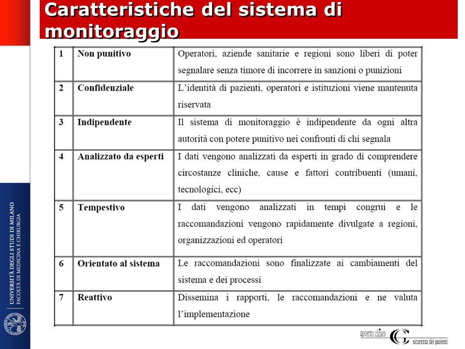 Caratteristiche del sistema di monitoraggio