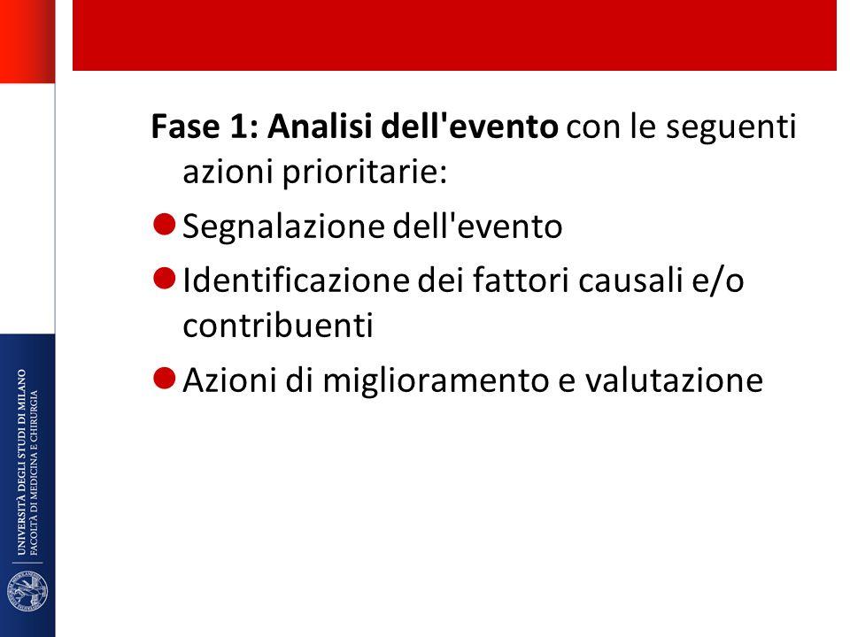 Fase 1: Analisi dell'evento con le seguenti azioni prioritarie: Segnalazione dell'evento Identificazione dei fattori causali e/o contribuenti Azioni d