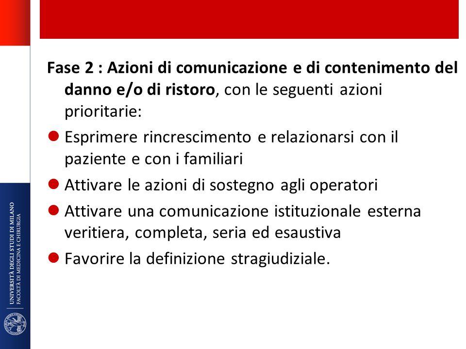 Fase 2 : Azioni di comunicazione e di contenimento del danno e/o di ristoro, con le seguenti azioni prioritarie: Esprimere rincrescimento e relazionar