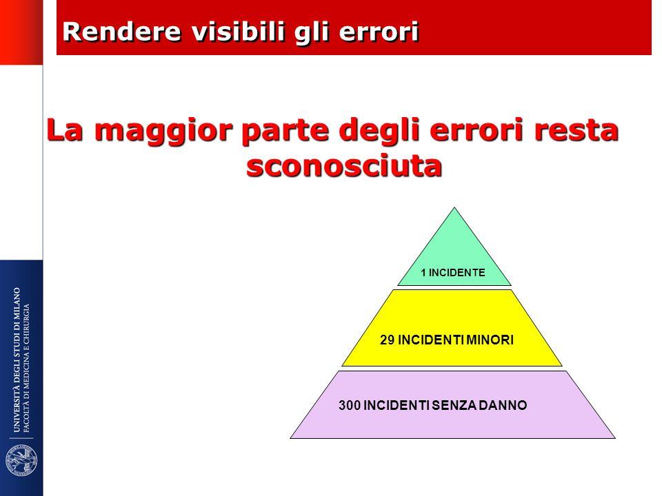 Rendere visibili gli errori 300 INCIDENTI SENZA DANNO 29 INCIDENTI MINORI 1 INCIDENTE La maggior parte degli errori resta sconosciuta