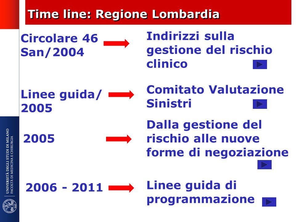 Time line: Regione Lombardia Circolare 46 San/2004 Indirizzi sulla gestione del rischio clinico Linee guida/ 2005 Comitato Valutazione Sinistri 2005 D