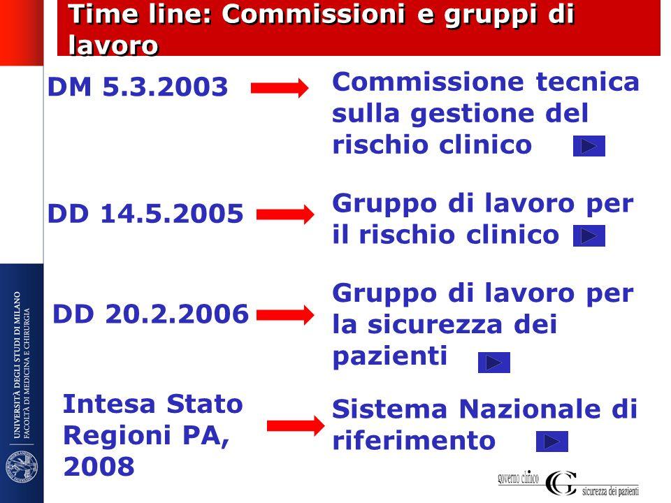 Time line: Commissioni e gruppi di lavoro DM 5.3.2003 Commissione tecnica sulla gestione del rischio clinico DD 14.5.2005 Gruppo di lavoro per il risc