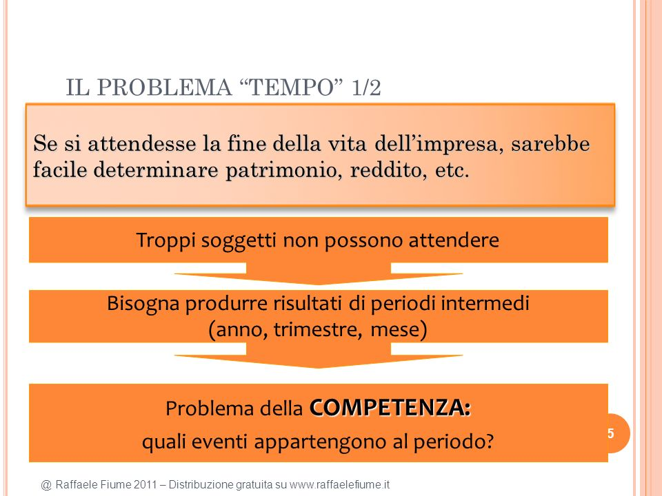 @ Raffaele Fiume 2011 – Distribuzione gratuita su www.raffaelefiume.it IL PROBLEMA TEMPO 1/2 5 Se si attendesse la fine della vita dellimpresa, sarebbe facile determinare patrimonio, reddito, etc.