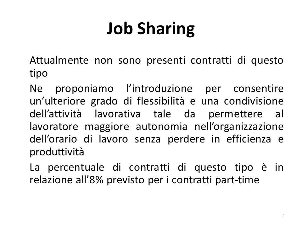 Job Sharing Attualmente non sono presenti contratti di questo tipo Ne proponiamo lintroduzione per consentire unulteriore grado di flessibilità e una
