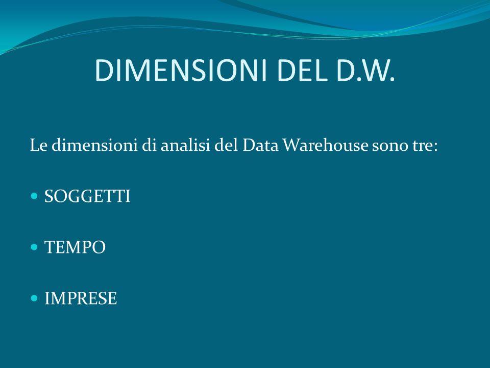 DIMENSIONI DEL D.W. Le dimensioni di analisi del Data Warehouse sono tre: SOGGETTI TEMPO IMPRESE