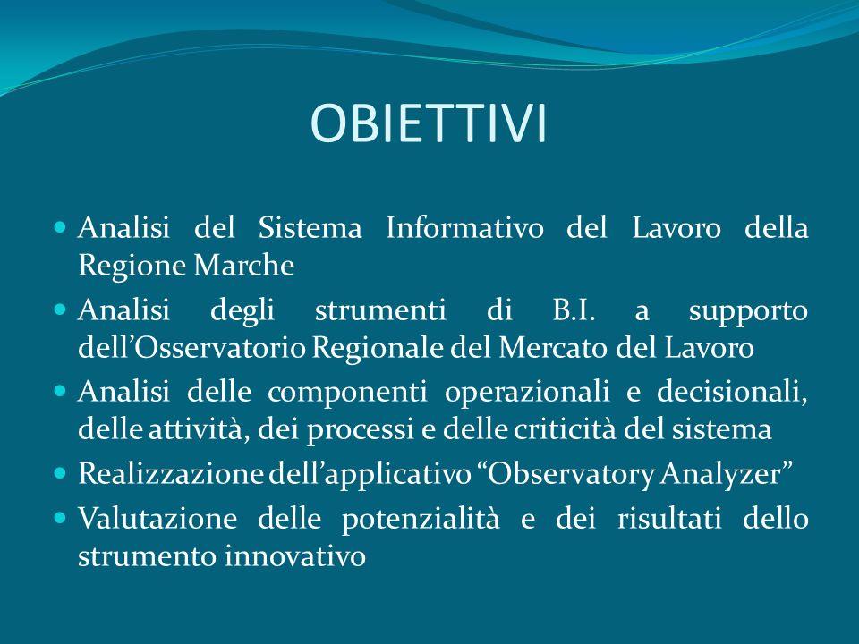 OBIETTIVI Analisi del Sistema Informativo del Lavoro della Regione Marche Analisi degli strumenti di B.I. a supporto dellOsservatorio Regionale del Me