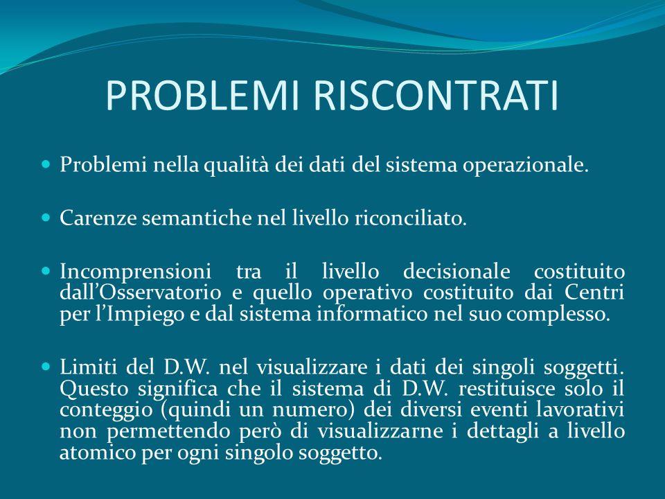 PROBLEMI RISCONTRATI Problemi nella qualità dei dati del sistema operazionale. Carenze semantiche nel livello riconciliato. Incomprensioni tra il live