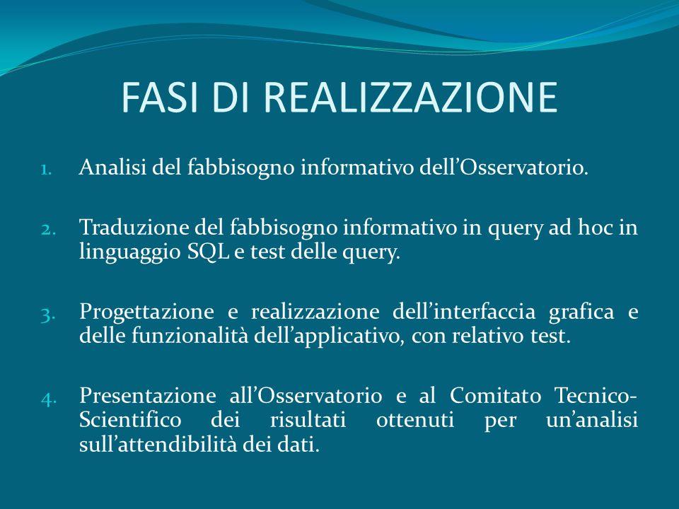 FASI DI REALIZZAZIONE 1. Analisi del fabbisogno informativo dellOsservatorio.