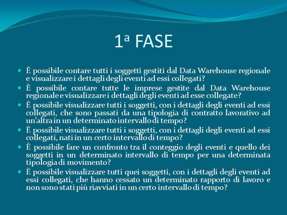 1 a FASE È possibile contare tutti i soggetti gestiti dal Data Warehouse regionale e visualizzare i dettagli degli eventi ad essi collegati.