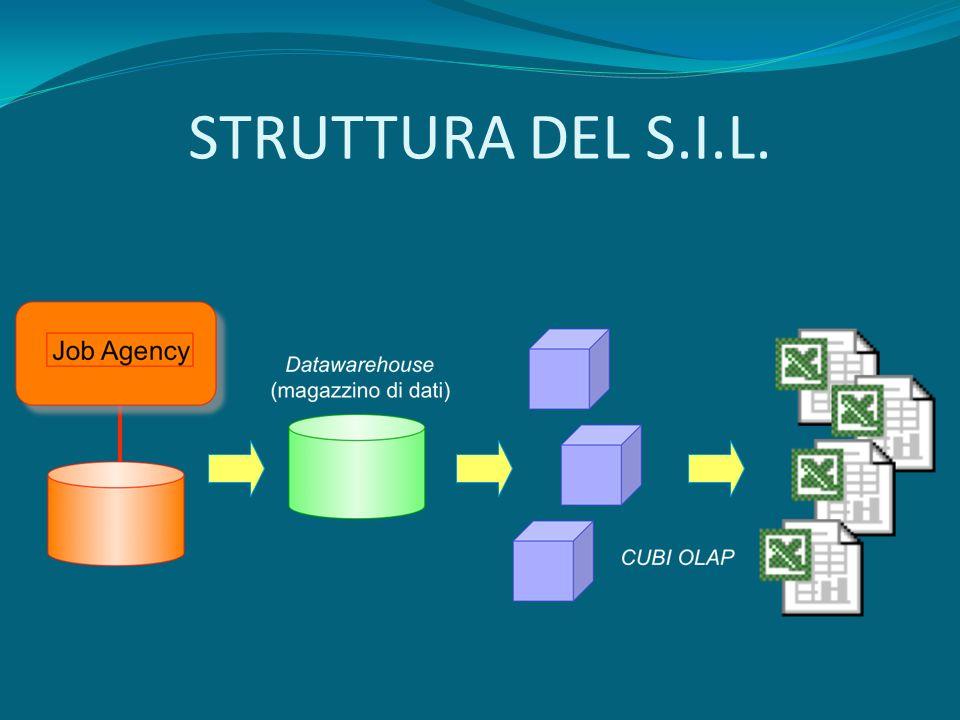 STRUTTURA DEL S.I.L.
